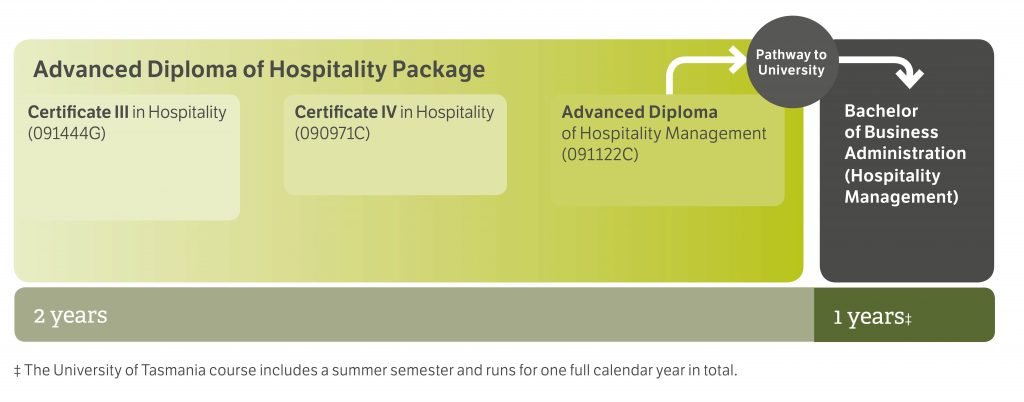 pathway-diagrams-2017_hospitality_cropped