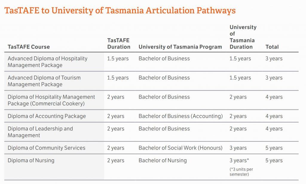 TasTAFE to University Pathways